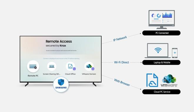 Với tính năng Remote Access, smart TV của Samsung có thể kết nối hoàn toàn không dây với thiết bị ngoài - Ảnh 1.