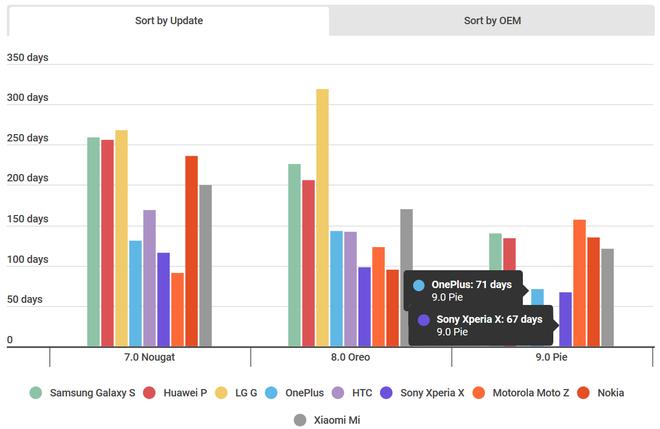 Nỗ lực của Google đang được đền đáp, thời gian ra mắt bản cập nhật Android đã nhanh gần gấp đôi trước đây - Ảnh 1.