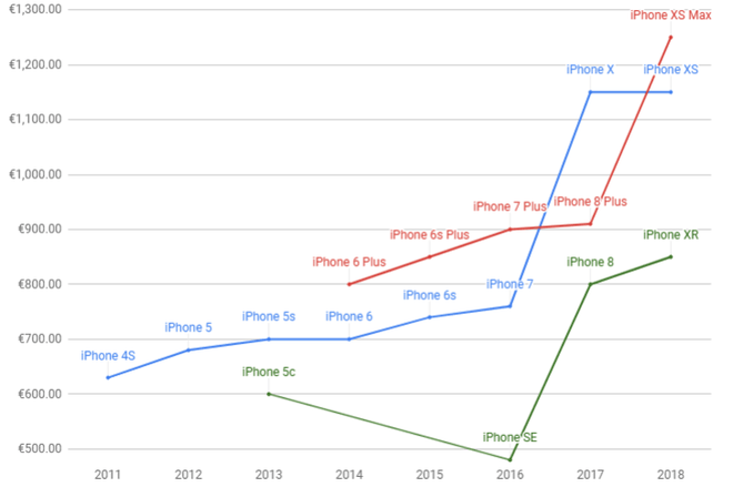 Nhà phân tích phố Wall: Cái kết cho Apple đang đến, cũng như Nokia ngày nào - Ảnh 5.