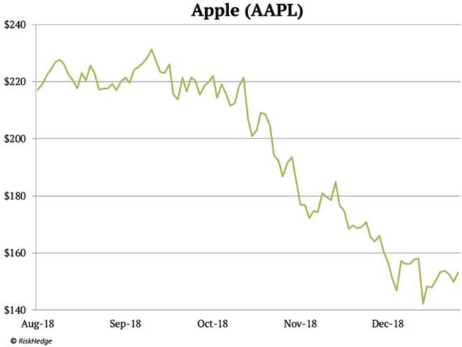 Nhà phân tích phố Wall: Cái kết cho Apple đang đến, cũng như Nokia ngày nào - Ảnh 2.