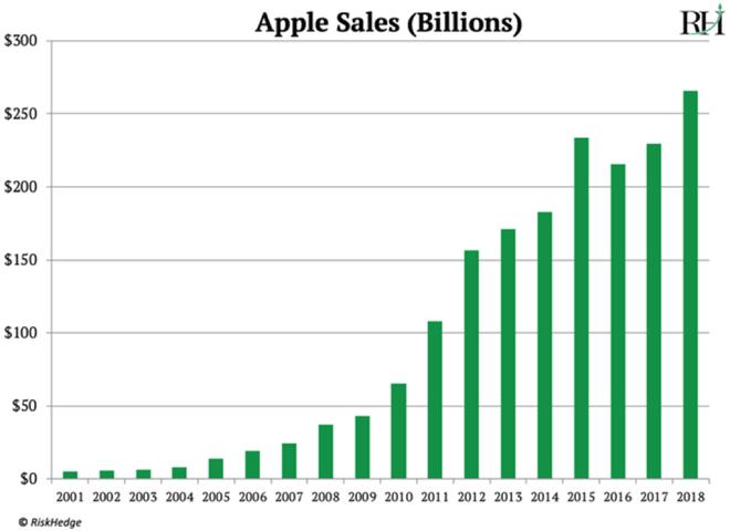 Nhà phân tích phố Wall: Cái kết cho Apple đang đến, cũng như Nokia ngày nào - Ảnh 3.