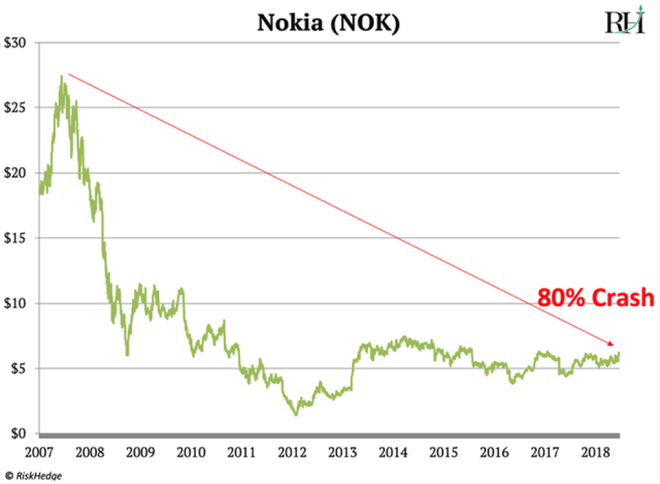 Nhà phân tích phố Wall: Cái kết cho Apple đang đến, cũng như Nokia ngày nào - Ảnh 7.