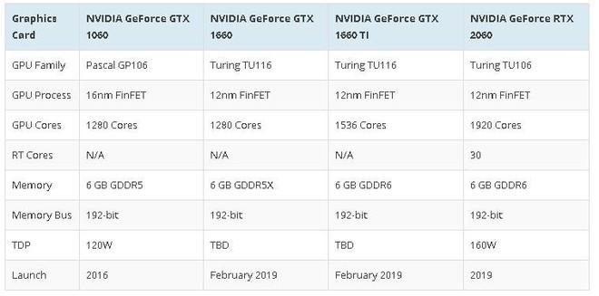 Nvidia bất ngờ tiết lộ GTX 1660 và GTX 1660 Ti, kiến trúc Turing, hiệu năng cao hơn 20% so với GTX 1060 - Ảnh 3.