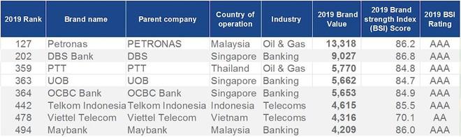 Viettel lọt Top 500 thương hiệu có giá trị nhất thế giới, được định giá 4,316 tỷ USD - Ảnh 1.