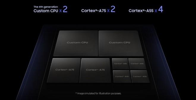 Samsung lý giải sức mạnh thực sự ẩn sau bộ vi xử lý Exynos 9820 sẽ được trang bị trên Galaxy S10 - Ảnh 1.