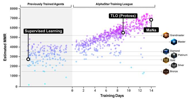 Trí tuệ nhân tạo AlphaStar đã đánh bại con người trong tựa game chiến thuật StarCraft vô cùng phức tạp như thế nào? - Ảnh 8.