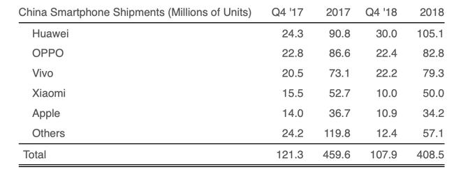 Theo Strategy Analytics: lượng iPhone xuất xưởng tại Trung Quốc giảm mạnh 22% trong Quý 4 2018 - Ảnh 1.