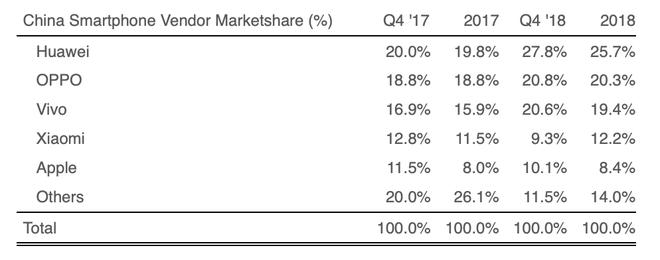 Theo Strategy Analytics: lượng iPhone xuất xưởng tại Trung Quốc giảm mạnh 22% trong Quý 4 2018 - Ảnh 2.