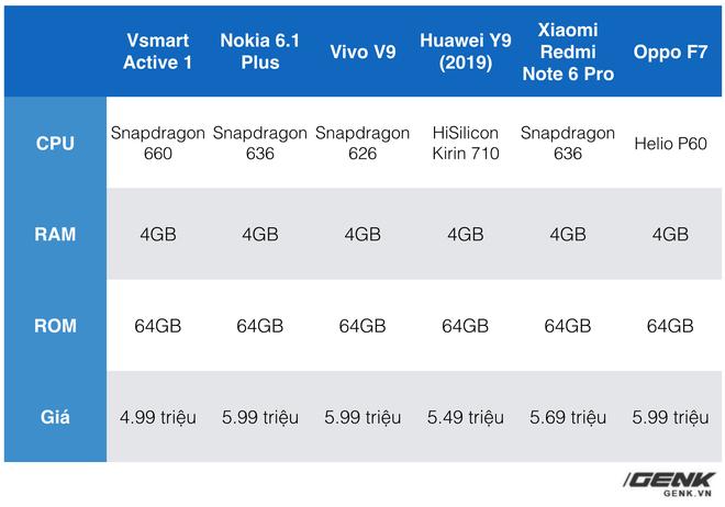 Đánh giá Vsmart Active 1: Chiếc smartphone Việt nhạt nhẽo, nhưng cũng đáng mua nhất từ trước đến nay - Ảnh 13.