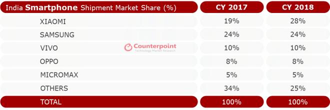 Apple thất bại hoàn toàn tại Ấn Độ, doanh số iPhone sụt giảm một nửa, Xiaomi vượt mặt Samsung để đứng số 1 - Ảnh 2.