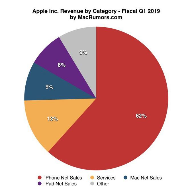Apple Q1/2019: Doanh thu từ iPhone giảm 15% trong khi các mảng kinh doanh khác đều tăng trưởng - Ảnh 3.