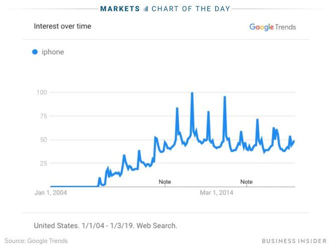 Trong khi Apple vừa phải thừa nhận nhu cầu iPhone suy yếu, Google đã nhận ra nó từ lâu - Ảnh 2.
