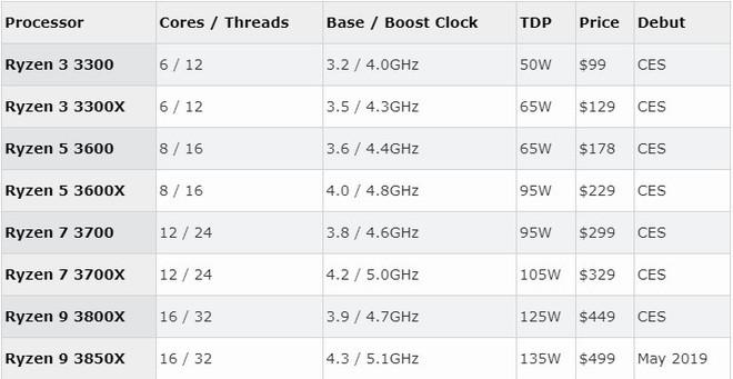 Thông tin về Ryzen 3000 series chính thức hé lộ với chip khủng Ryzen 9 3800X: 16 nhân, đạt xung nhịp Boost 4,7 GHz - Ảnh 2.