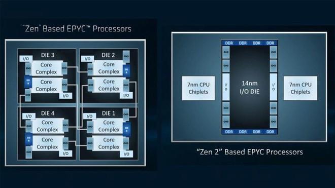 Thông tin về Ryzen 3000 series chính thức hé lộ với chip khủng Ryzen 9 3800X: 16 nhân, đạt xung nhịp Boost 4,7 GHz - Ảnh 3.