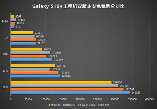 Rò rỉ điểm Geekbench được cho là của Snapdragon 855, điểm đa lõi ngang ngửa Apple A12 Bionic, nhưng kém về đơn lõi - Ảnh 2.