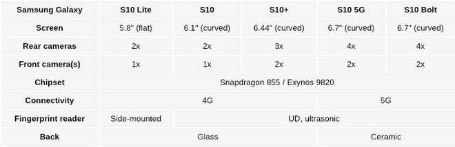 Samsung sẽ tung ra đến 5 bản Galaxy S10 khác nhau trong năm nay - Ảnh 1.