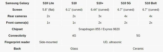 Galaxy S10/S10+ sẽ có pin dung lượng lớn ngang ngửa S9+ và Galaxy Note9? - Ảnh 3.
