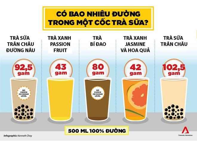 Lượng đường khủng khiếp có trong một cốc trà sữa: Bằng 4 lon Red Bull cộng lại - Ảnh 2.