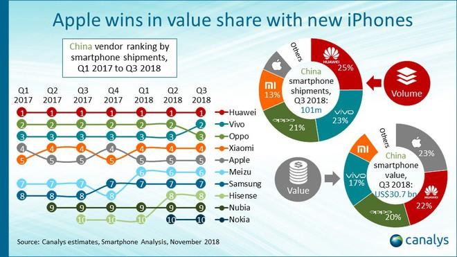 Huawei thống trị thị trường di động Trung Quốc trong Quý 3/2018, trong khi Apple dẫn đầu về doanh thu - Ảnh 2.
