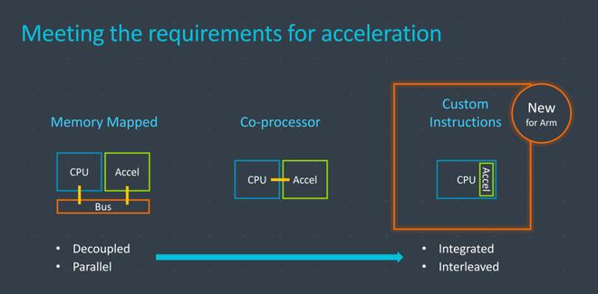 ARM chính thức cho phép đối tác được tùy chỉnh tập lệnh trong bộ xử lý, điều này có lợi gì với người dùng? - Ảnh 3.