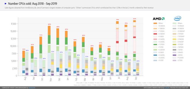 Intel đã thấy lạnh gáy hay chưa: Sau 12 năm bị 'Đội Xanh' kìm kẹp, AMD lần đầu tiên lật kèo với 30% thị phần CPU - Ảnh 3.