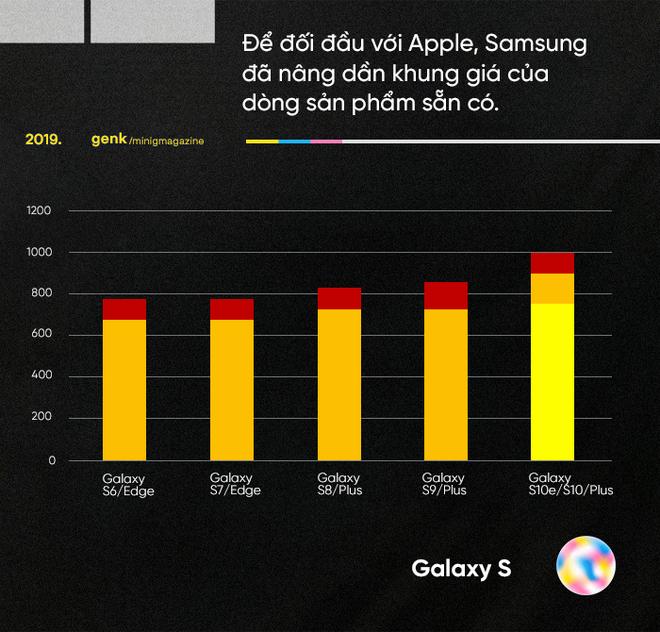 Những biểu đồ này cho thấy vì sao những chiếc Android giá khủng như Galaxy Fold, Mi Mix Alpha hay Mate X là chìa khóa đánh bại Apple - Ảnh 4.