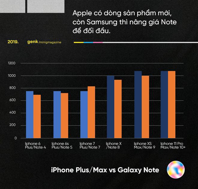 Những biểu đồ này cho thấy vì sao những chiếc Android giá khủng như Galaxy Fold, Mi Mix Alpha hay Mate X là chìa khóa đánh bại Apple - Ảnh 7.