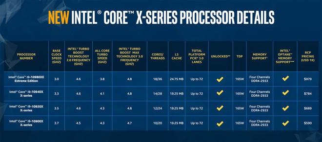 Intel ra mắt bộ vi xử lý Core X-series thế hệ thứ 10, model mạnh nhất với 18 nhân có giá dưới 1.000 USD, cú đấm trả đòn vào AMD - Ảnh 2.