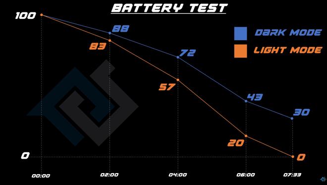 Thử nghiệm thực tế: Smartphone với màn OLED sử dụng được lâu hơn bao nhiêu khi dùng Dark Mode? - Ảnh 8.