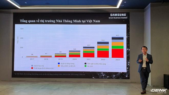 Samsung ra mắt giải pháp smarthome và smart building tại Việt Nam - Ảnh 2.