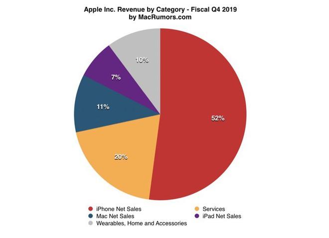 Quý 4/2019: Apple phá vỡ mọi kỷ lục doanh thu, Apple Watch, AirPods thống trị thị trường, đánh bại mọi đối thủ, mảng dịch vụ đại thành công - Ảnh 4.
