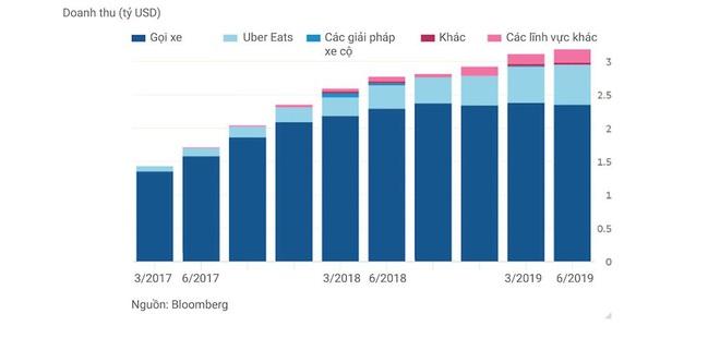 """Gió đổi chiều: Uber muốn trở thành """"Gojek của phương Tây"""" - Ảnh 1."""