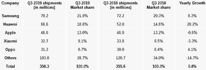 Thị trường smartphone Q3/2019: Samsung vẫn là số 1, Huawei bỏ xa Apple, Xiaomi suy sụp - Ảnh 2.