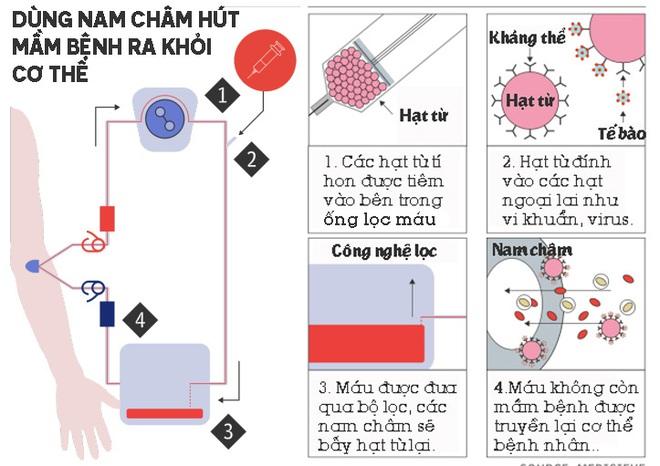 Cỗ máy nam châm có thể hút mọi mầm bệnh ra khỏi cơ thể, từ vi khuẩn, virus cho tới ung thư - Ảnh 1.