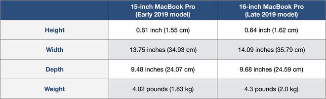 MacBook Pro 16 inch cho thấy Apple không có Jony Ive lại hóa hay - Ảnh 2.