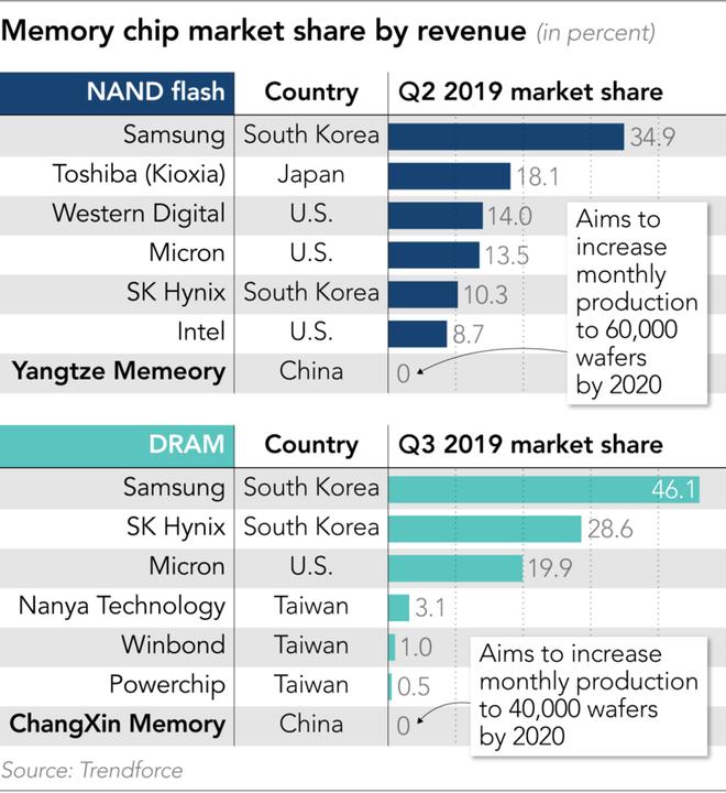 Sản lượng chip nhớ của Trung Quốc sẽ đi từ con số 0 lên đến 5% của thế giới vào cuối năm sau - Ảnh 2.