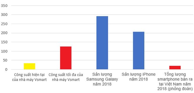 Muốn gia công tới 125 triệu máy/năm, gấp 6 lần doanh số smartphone toàn Việt Nam, tham vọng Vsmart lớn như thế nào? - Ảnh 1.