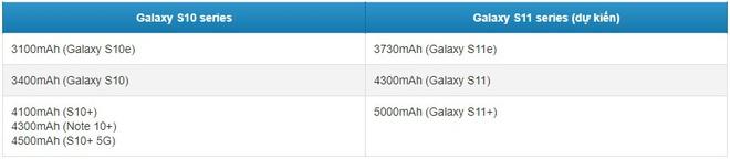 Đây là lý do vì sao Galaxy S11 sẽ có dung lượng pin siêu to khổng lồ - Ảnh 2.