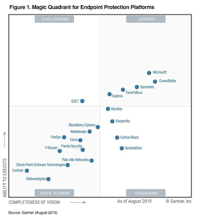 Không phải Symantec hay Kaspersky, Microsoft mới đang là người dẫn đầu về giải pháp bảo mật điểm cuối - Ảnh 2.