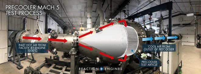 Đột phá chưa từng có: Thử nghiệm thành công động cơ Mach 5, chỉ mất 11 phút để đi hết quãng đường Hà Nội - Tp. Hồ Chí Minh - Ảnh 3.