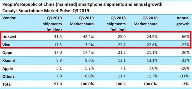 Chip 5G đồng hương Huawei làm không ngon hay sao mà vivo lại phải đi mua của đại kình địch Samsung? - Ảnh 3.