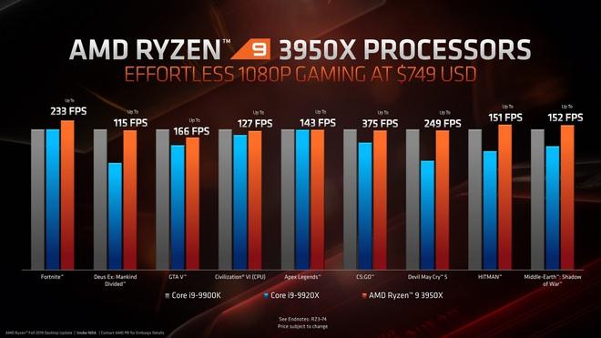 Ông vua mới Ryzen 9 3950X chính thức lộ diện: Vượt xa Core i9-9900K ở tác vụ sáng tạo nội dung, hiệu năng chơi game ngang ngửa - Ảnh 2.