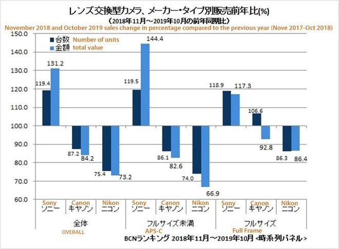 Sony chiếm vị trí thứ 2 trên thị trường máy ảnh, thay thế Nikon đang trong đà tụt dốc - Ảnh 3.