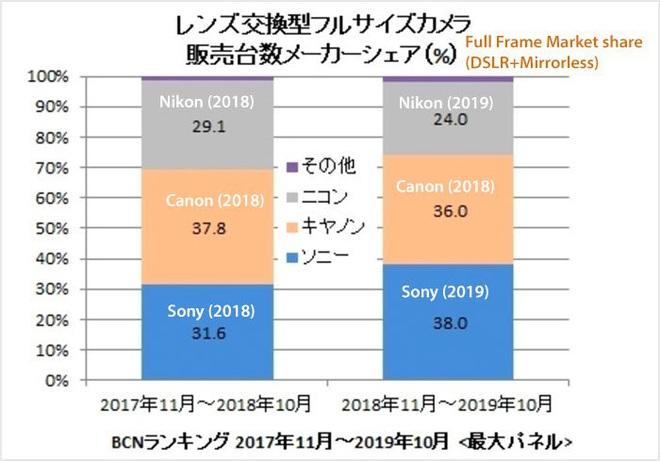 Sony chiếm vị trí thứ 2 trên thị trường máy ảnh, thay thế Nikon đang trong đà tụt dốc - Ảnh 4.