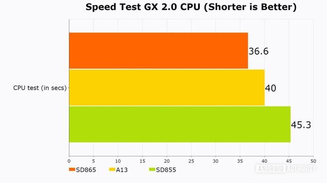 Đã có điểm hiệu năng Snapdragon 865: lần đầu tiên có thể ngang ngửa, thậm chí vượt Apple A13 - Ảnh 3.