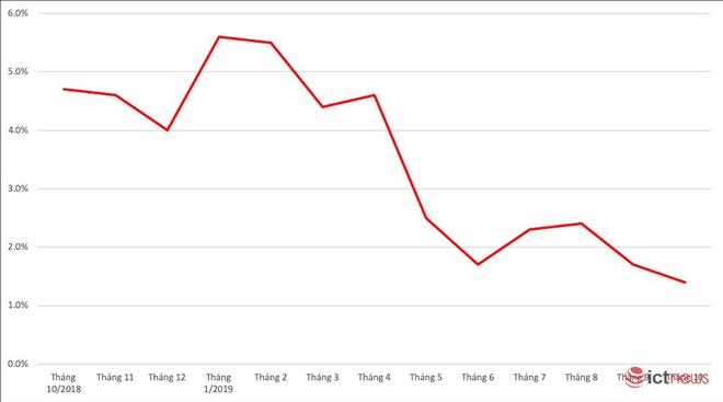 Thị phần Huawei xuống thấp nhất từ trước đến nay, tham vọng số 2 tại Việt Nam khó thành - Ảnh 1.