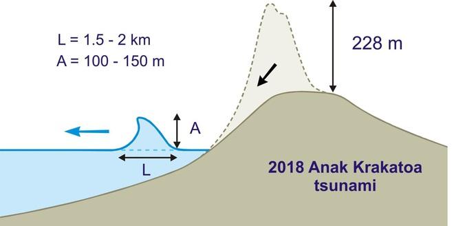 Nghiên cứu mới: Vụ phun trào núi lửa Indonesia năm 2018 đã tạo ra sóng thần cao ít nhất 100 m - Ảnh 2.