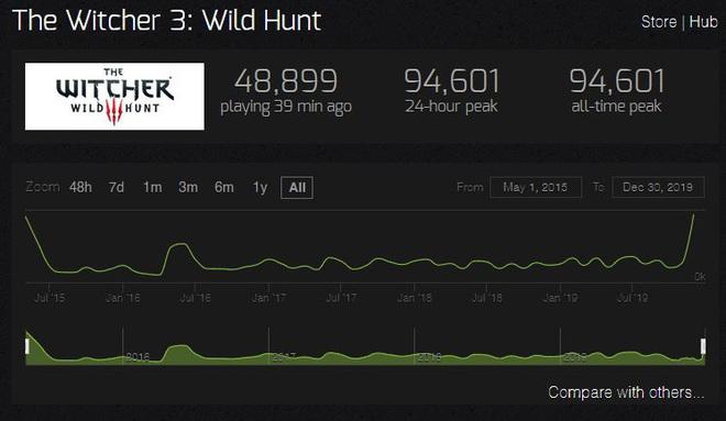 Lượng người chơi The Witcher 3 tăng đột biến sau khi series trên Netflix lên sóng, cao hơn cả lúc game mới ra mắt 4 năm trước - Ảnh 1.