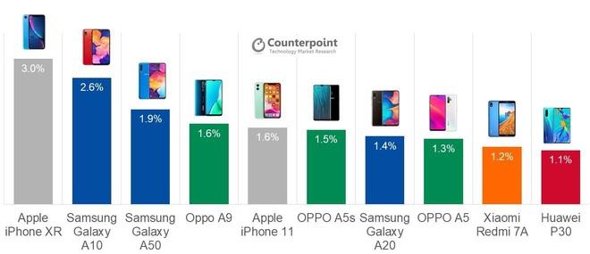 iPhone XR - thủ phạm buộc cả nhà Android phải tung ra Galaxy Note 10 Lite, Reno3 Pro hay Mi 9 Pro - Ảnh 1.