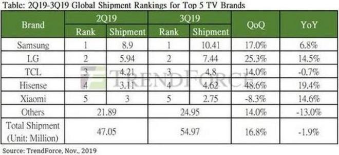 TrendForce: Samsung tiếp tục dẫn đầu doanh số thị trường TV, Xiaomi bất ngờ trượt chân đáng tiếc - Ảnh 2.